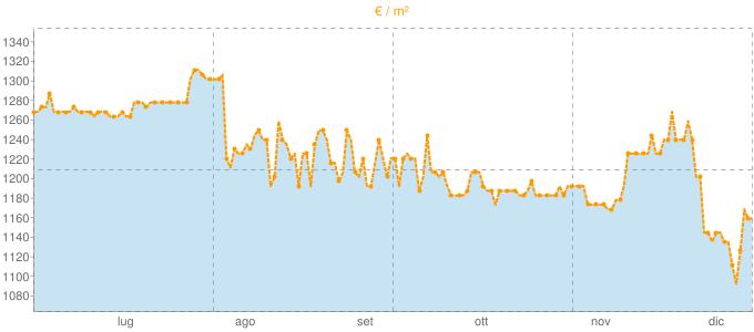 Quotazione ville ad Alonte in €/m² negli ultimi 180 giorni.