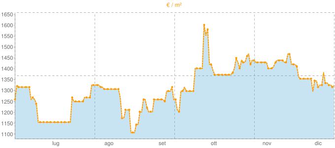Quotazione bifamiliari ad Ome in €/m² negli ultimi 180 giorni.