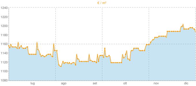 Quotazione bifamiliari a Rogeno in €/m² negli ultimi 180 giorni.