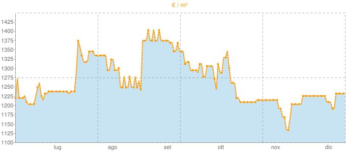 Quotazione bivani a Rutigliano in €/m² negli ultimi 180 giorni.