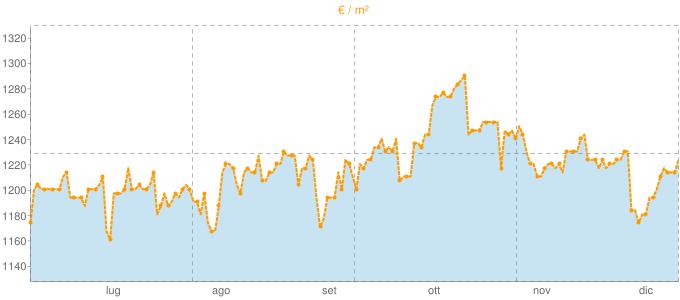 Quotazione bifamiliari a Montebelluna in €/m² negli ultimi 180 giorni.