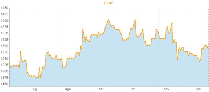 Quotazione quadrivani a Scicli in €/m² negli ultimi 180 giorni.