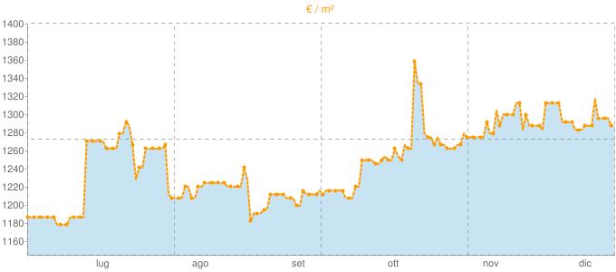 Quotazione bifamiliari a Scalea in €/m² negli ultimi 180 giorni.