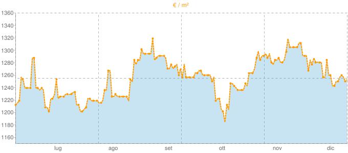 Quotazione villette a schiera ad Este in €/m² negli ultimi 180 giorni.
