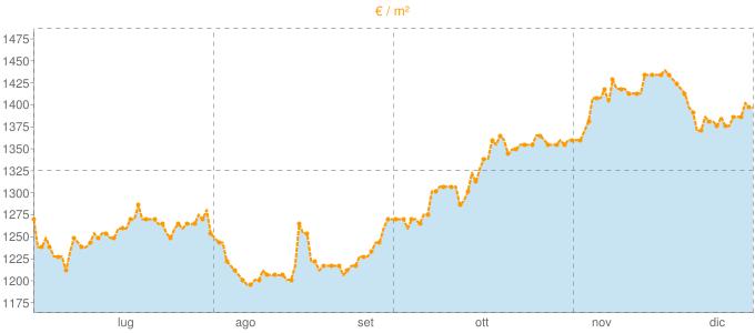 Quotazione trivani a Calvenzano in €/m² negli ultimi 180 giorni.
