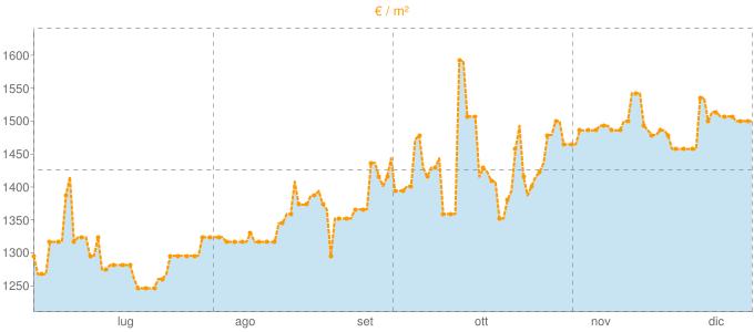 Quotazione pentavani a Bruino in €/m² negli ultimi 180 giorni.