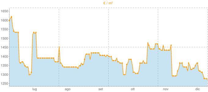 Quotazione mansarde a Portogruaro in €/m² negli ultimi 180 giorni.