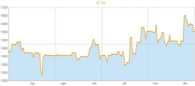 Quotazione pentavani a Montemarciano in €/m² negli ultimi 180 giorni.