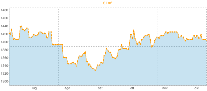 Quotazione ville a Pombia in €/m² negli ultimi 180 giorni.