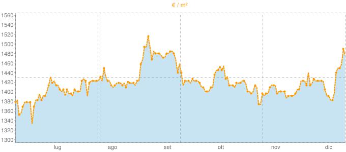 Quotazione trivani a Rubano in €/m² negli ultimi 180 giorni.