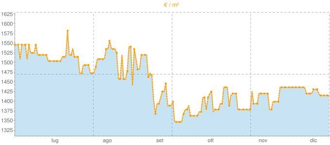 Quotazione bivani a Nizza Monferrato in €/m² negli ultimi 180 giorni.