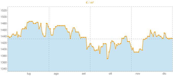 Quotazione mansarde a Casorate Sempione in €/m² negli ultimi 180 giorni.