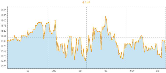 Quotazione quadrivani a Nerviano in €/m² negli ultimi 180 giorni.