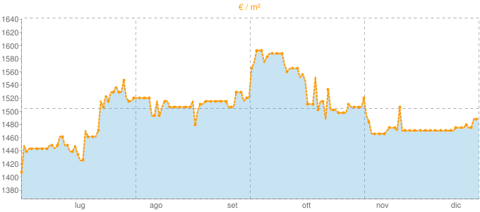 Quotazione monolocali a Foppolo in €/m² negli ultimi 180 giorni.