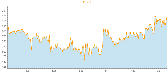 Quotazione bivani a Legnaro in €/m² negli ultimi 180 giorni.