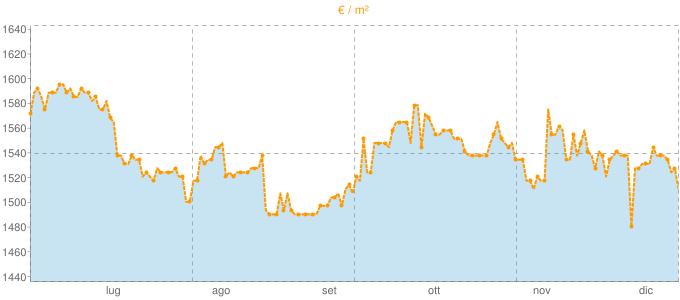 Quotazione trivani a Grezzago in €/m² negli ultimi 180 giorni.