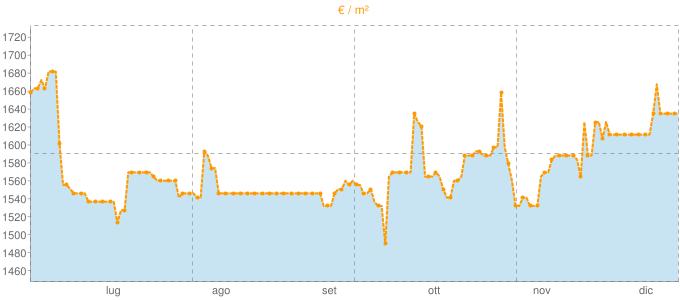 Quotazione monolocali ad Arluno in €/m² negli ultimi 180 giorni.