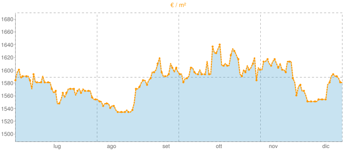Quotazione bivani ad Arona in €/m² negli ultimi 180 giorni.