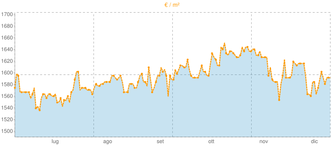 Quotazione trivani ad Adelfia in €/m² negli ultimi 180 giorni.