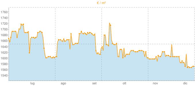 Quotazione mansarde a Meina in €/m² negli ultimi 180 giorni.