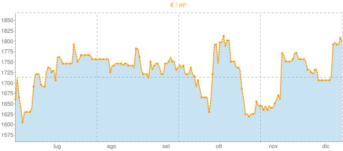 Quotazione villette a schiera a Montescudo in €/m² negli ultimi 180 giorni.