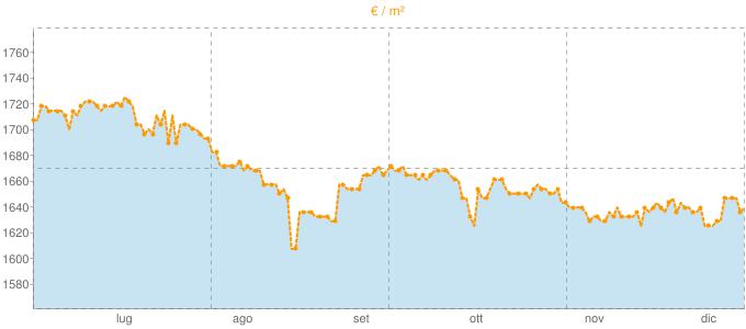 Quotazione trivani a Montesilvano in €/m² negli ultimi 180 giorni.