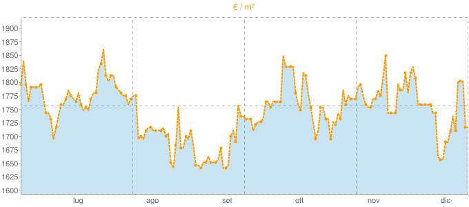 Quotazione bivani a Monte Compatri in €/m² negli ultimi 180 giorni.
