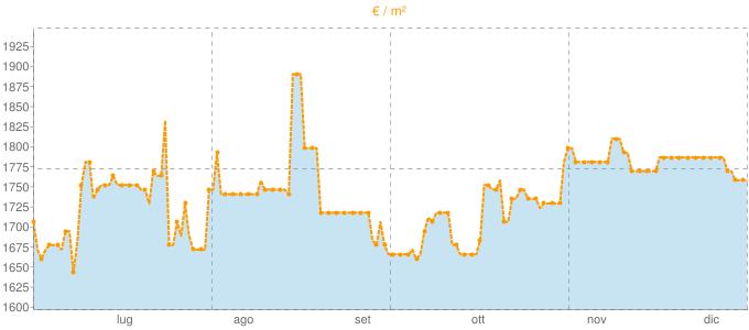 Quotazione locali commerciali a Pontecagnano Faiano in €/m² negli ultimi 180 giorni.