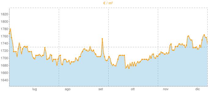 Quotazione mansarde ad Inverigo in €/m² negli ultimi 180 giorni.
