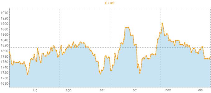 Quotazione attici ad Aprilia in €/m² negli ultimi 180 giorni.