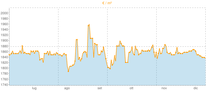 Quotazione mansarde a Montecarlo in €/m² negli ultimi 180 giorni.