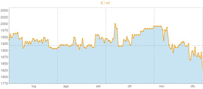 Quotazione ville a Vibonati in €/m² negli ultimi 180 giorni.