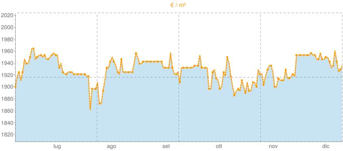 Quotazione attici ad Arluno in €/m² negli ultimi 180 giorni.