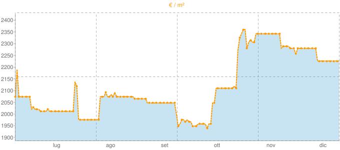 Quotazione villette a schiera a Pienza in €/m² negli ultimi 180 giorni.