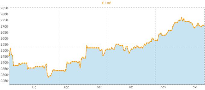 Quotazione caposchiera ad Olbia in €/m² negli ultimi 180 giorni.
