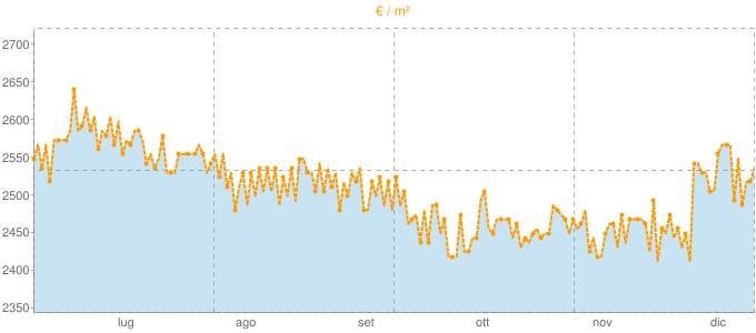 Quotazione casali a Montespertoli in €/m² negli ultimi 180 giorni.