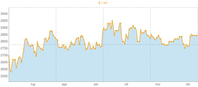 Quotazione monolocali a Bardonecchia in €/m² negli ultimi 180 giorni.