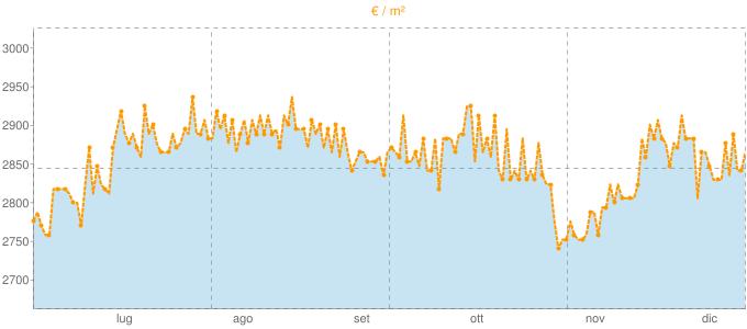 Quotazione ville a Tavarnelle Val di Pesa in €/m² negli ultimi 180 giorni.