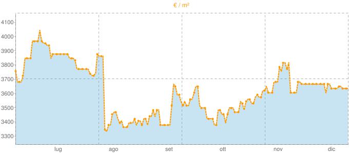 Quotazione trivani a Moneglia in €/m² negli ultimi 180 giorni.