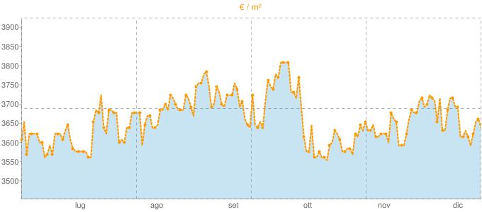 Quotazione mansarde a Desenzano del Garda in €/m² negli ultimi 180 giorni.