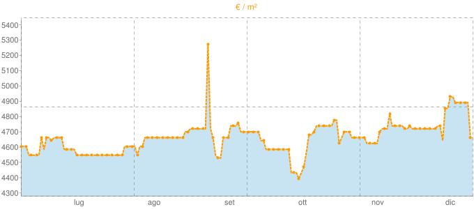 Quotazione villette a schiera a Sperlonga in €/m² negli ultimi 180 giorni.