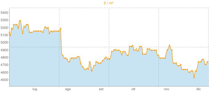 Quotazione quadrivani a Monte Argentario in €/m² negli ultimi 180 giorni.