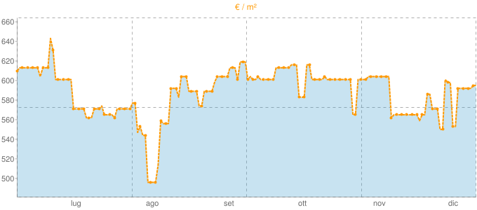 Quotazione bifamiliari a Canaro in €/m² negli ultimi 180 giorni.
