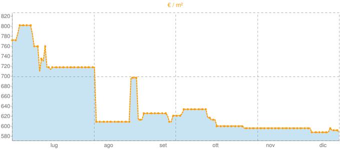 Quotazione case indipendenti a Chiaravalle Centrale in €/m² negli ultimi 180 giorni.