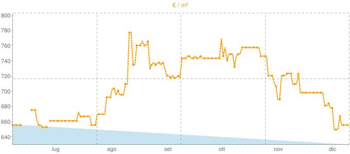 Quotazione bifamiliari a Montefiorino in €/m² negli ultimi 180 giorni.