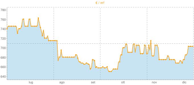 Quotazione bifamiliari a Rolo in €/m² negli ultimi 180 giorni.