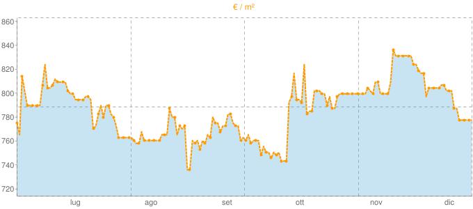 Quotazione ville a Guarda Veneta in €/m² negli ultimi 180 giorni.