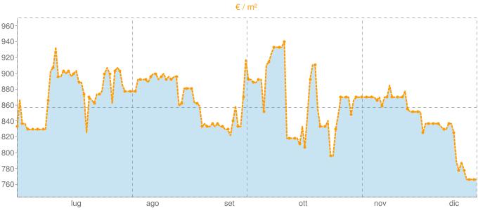 Quotazione bifamiliari a Candelo in €/m² negli ultimi 180 giorni.