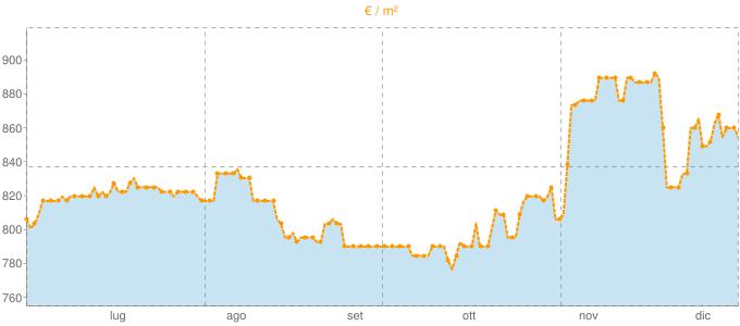 Quotazione appartamenti a Montescaglioso in €/m² negli ultimi 180 giorni.