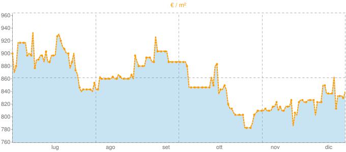 Quotazione bifamiliari a Valbrona in €/m² negli ultimi 180 giorni.